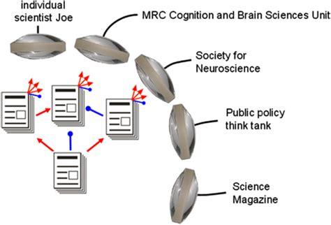 Peer review scientific literature
